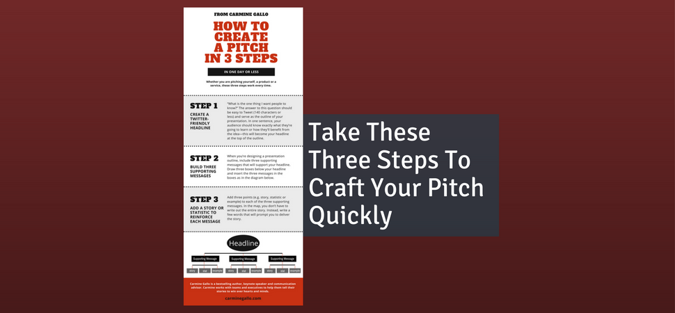Take These Three Steps To Craft Your Pitch Quickly