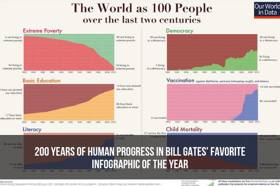 200 Years Of Human Progress In An Infographic
